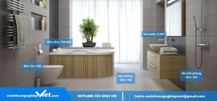 Lượng vi khuẩn trong toilet